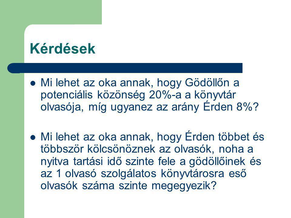 Kérdések Mi lehet az oka annak, hogy Gödöllőn a potenciális közönség 20%-a a könyvtár olvasója, míg ugyanez az arány Érden 8%? Mi lehet az oka annak,