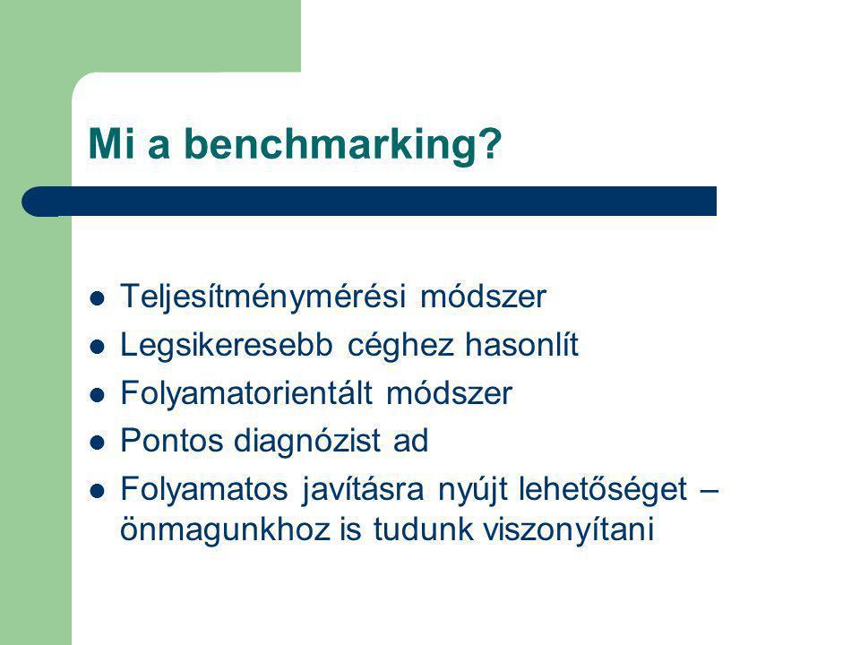 Mi a benchmarking? Teljesítménymérési módszer Legsikeresebb céghez hasonlít Folyamatorientált módszer Pontos diagnózist ad Folyamatos javításra nyújt