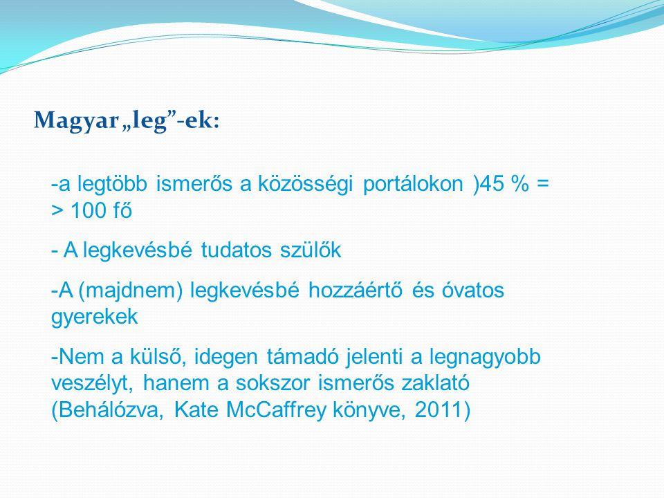 """Magyar """"leg""""-ek: -a legtöbb ismerős a közösségi portálokon )45 % = > 100 fő - A legkevésbé tudatos szülők -A (majdnem) legkevésbé hozzáértő és óvatos"""