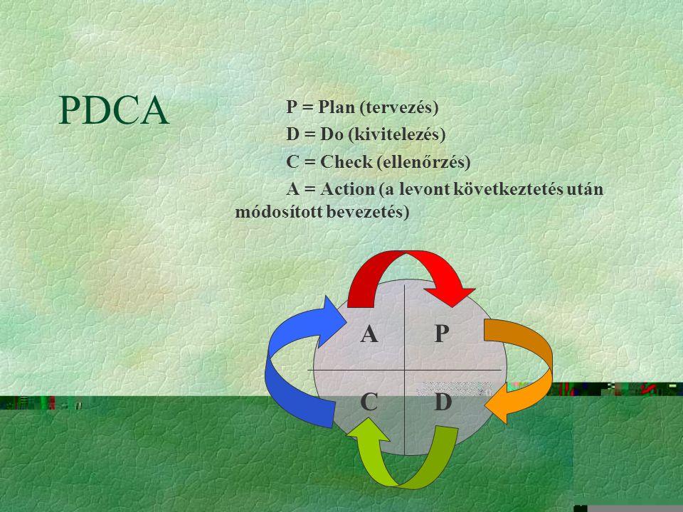 PDCA P = Plan (tervezés) D = Do (kivitelezés) C = Check (ellenőrzés) A = Action (a levont következtetés után módosított bevezetés) P DC A