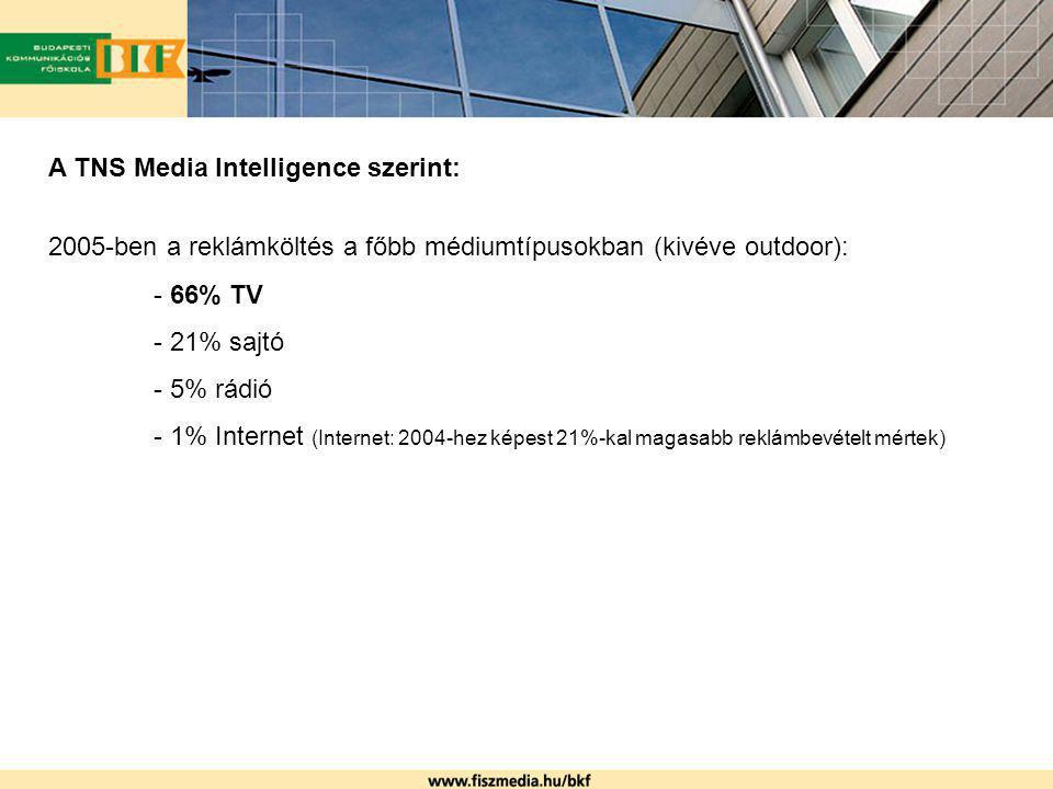 A TNS Media Intelligence szerint: 2005-ben a reklámköltés a főbb médiumtípusokban (kivéve outdoor): - 66% TV - 21% sajtó - 5% rádió - 1% Internet (Int