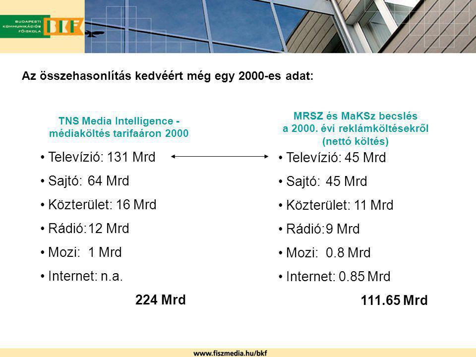 Az összehasonlítás kedvéért még egy 2000-es adat: MRSZ és MaKSz becslés a 2000. évi reklámköltésekről (nettó költés) Televízió: 45 Mrd Sajtó:45 Mrd Kö