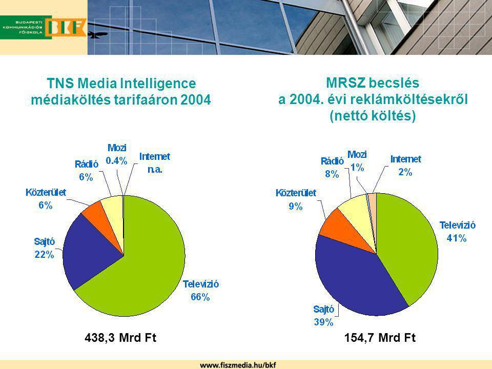 TNS Media Intelligence médiaköltés tarifaáron 2004 MRSZ becslés a 2004. évi reklámköltésekről (nettó költés) 438,3 Mrd Ft154,7 Mrd Ft
