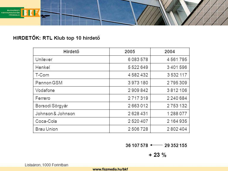 HIRDETŐK: RTL Klub top 10 hirdető Hirdető20052004 Unilever6 083 5784 561 795 Henkel5 522 6493 401 596 T-Com4 582 4323 532 117 Pannon GSM3 973 1802 795