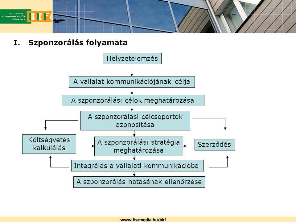 I.Szponzorálás folyamata Helyzetelemzés A vállalat kommunikációjának célja A szponzorálási célok meghatározása A szponzorálási célcsoportok azonosítás