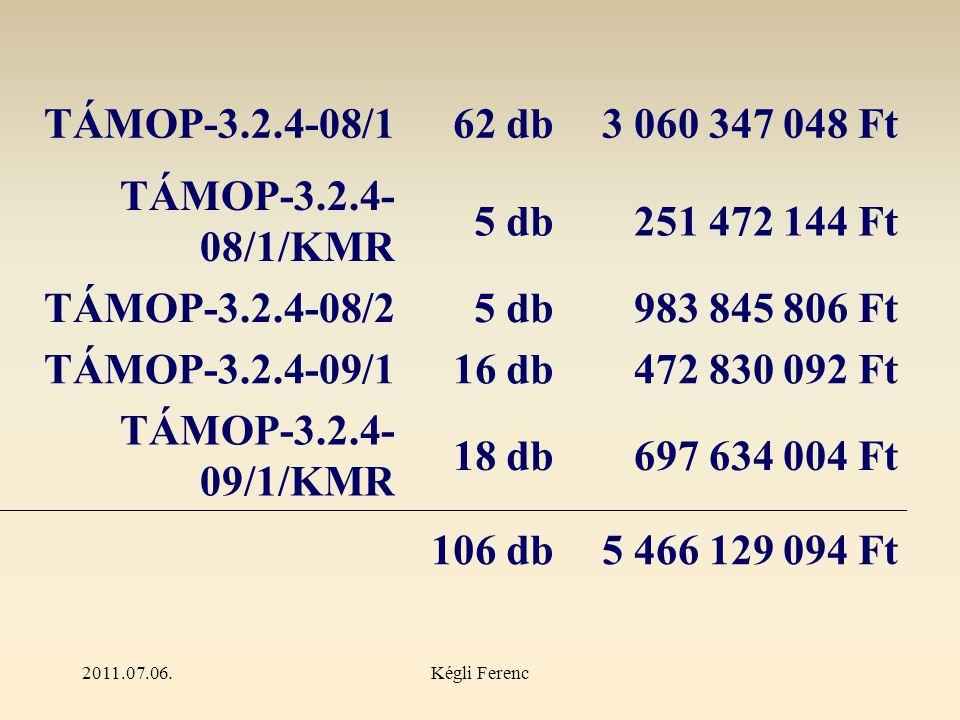 2011.07.06.Kégli Ferenc TÁMOP-3.2.4-08/162 db3 060 347 048 Ft TÁMOP-3.2.4- 08/1/KMR 5 db251 472 144 Ft TÁMOP-3.2.4-08/25 db983 845 806 Ft TÁMOP-3.2.4-09/116 db472 830 092 Ft TÁMOP-3.2.4- 09/1/KMR 18 db697 634 004 Ft 106 db5 466 129 094 Ft