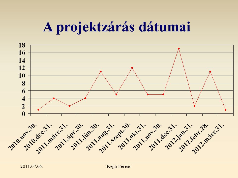 2011.07.06.Kégli Ferenc A projektzárás dátumai