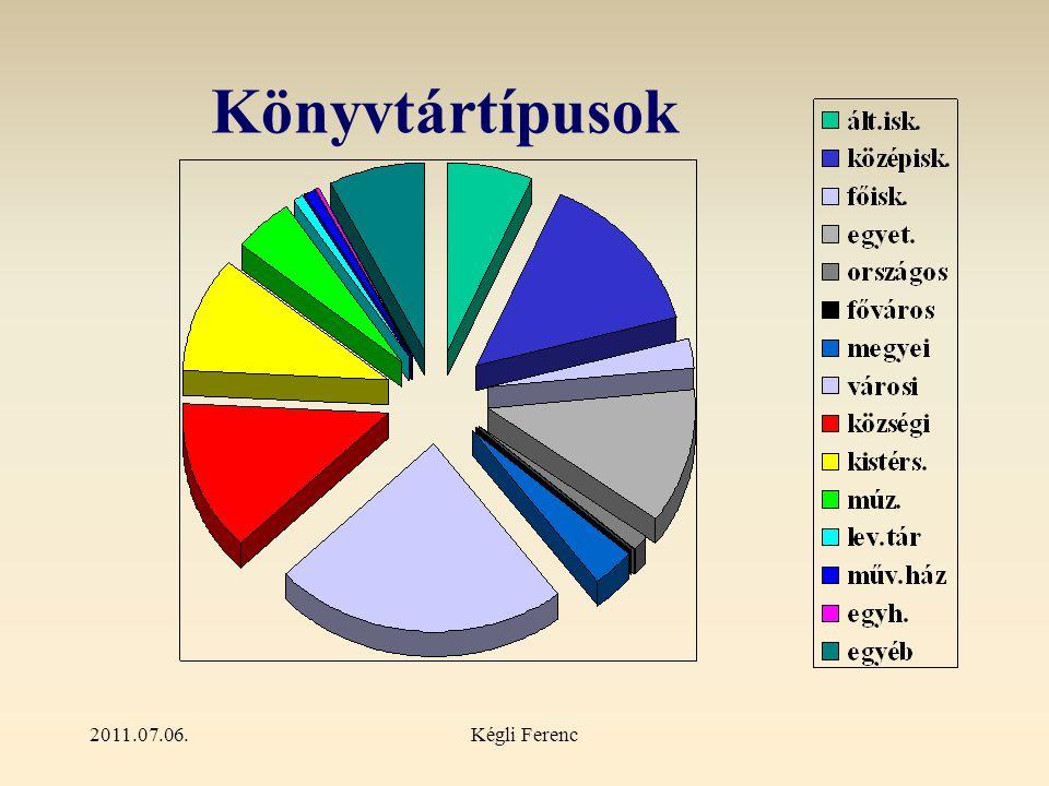 2011.07.06.Kégli Ferenc Könyvtártípusok