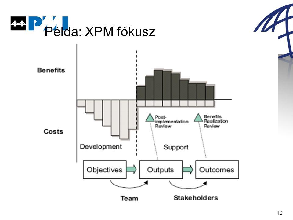12 Példa: XPM fókusz