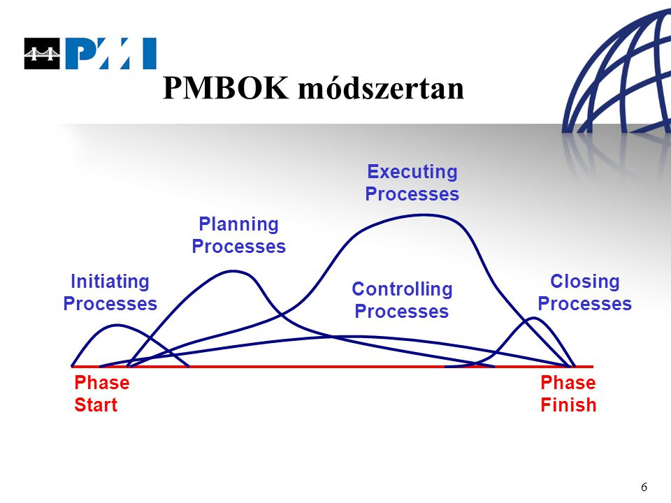 6 PMBOK módszertan Phase Start Phase Finish Initiating Processes Planning Processes Executing Processes Closing Processes Controlling Processes