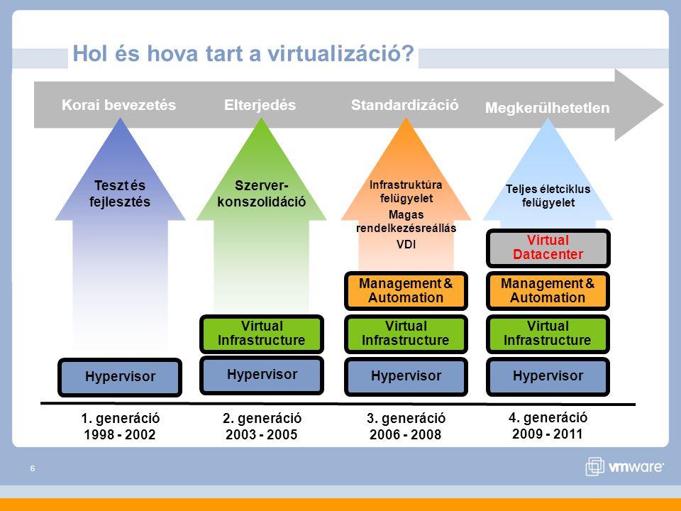 7 A CIO és a virtualizáció I.