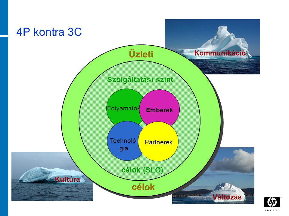 4P kontra 3C Kultúra Változás Kommunikáció Üzleti célok Szolgáltatási szint célok (SLO) Folyamatok Emberek Technoló- gia Partnerek