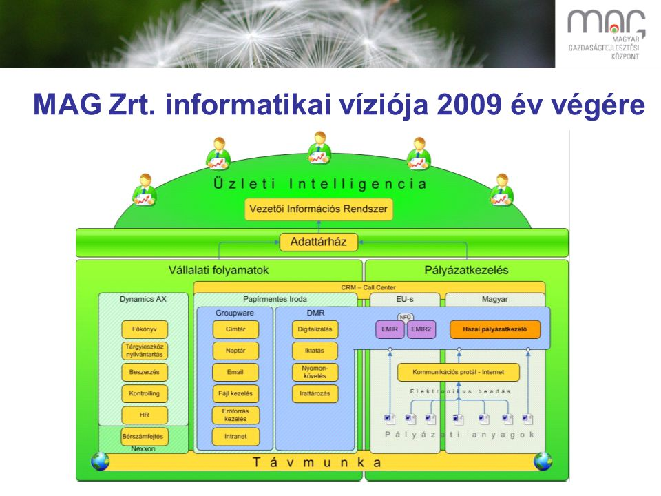 MAG Zrt. informatikai víziója 2009 év végére