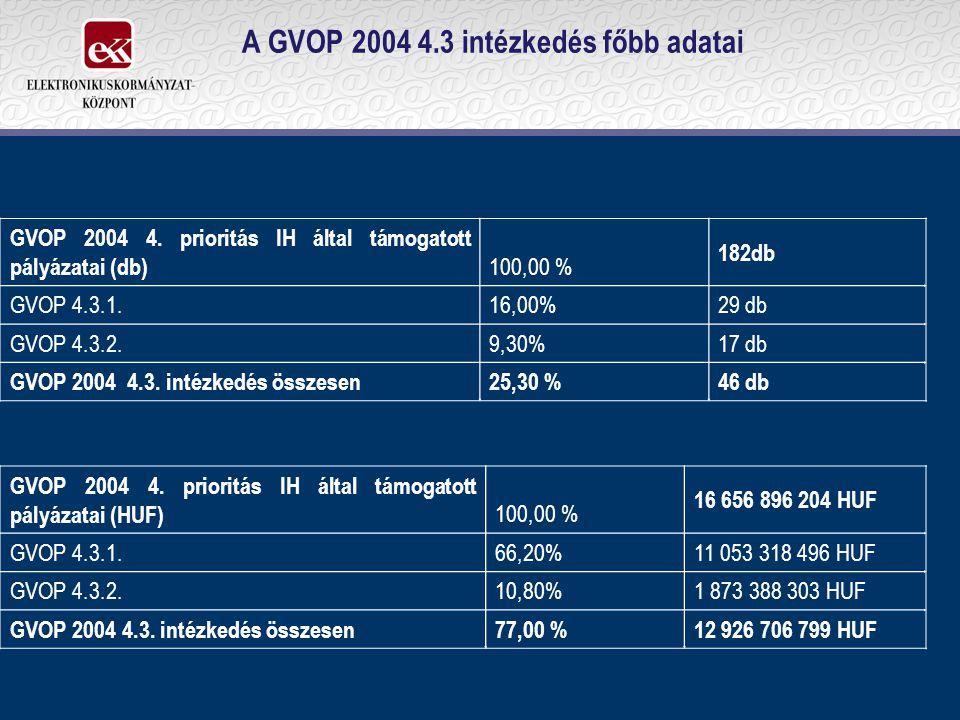 A GVOP 2004 4.3 intézkedés főbb adatai GVOP 2004 4. prioritás IH által támogatott pályázatai (db) 100,00 % 182db GVOP 4.3.1.16,00% 29 db GVOP 4.3.2.9,