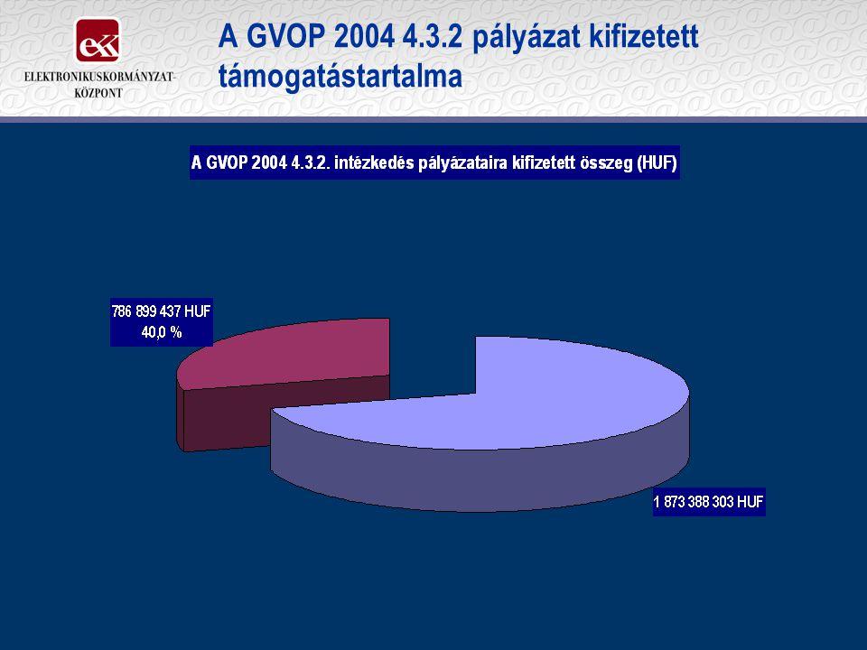 A GVOP 2004 4.3.2 pályázat kifizetett támogatástartalma