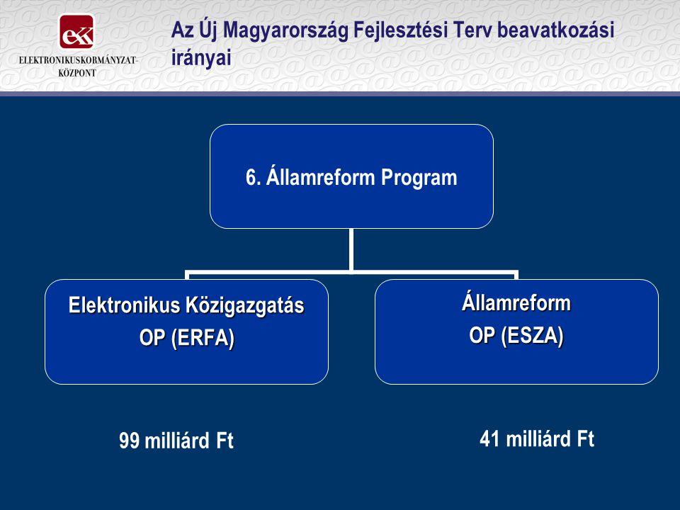 Az Új Magyarország Fejlesztési Terv beavatkozási irányai 6. Államreform Program Elektronikus Közigazgatás OP (ERFA) Államreform OP (ESZA) 99 milliárd