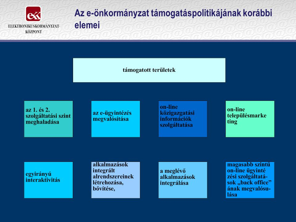 Az e-önkormányzat támogatáspolitikájának korábbi elemei