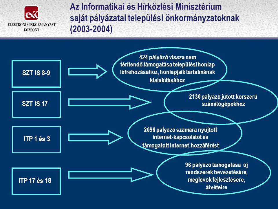 Az Informatikai és Hírközlési Minisztérium saját pályázatai települési önkormányzatoknak (2003-2004) SZT IS 8-9 ITP 1 és 3 ITP 17 és 18 424 pályázó vissza nem térítendő támogatása települési honlap létrehozásához, honlapjaik tartalmának kialakításához SZT IS 17 2130 pályázó jutott korszerű számítógépekhez 2096 pályázó számára nyújtott internet-kapcsolatot és támogatott internet-hozzáférést 96 pályázó támogatása új rendszerek bevezetésére, meglévők fejlesztésére, átvételre