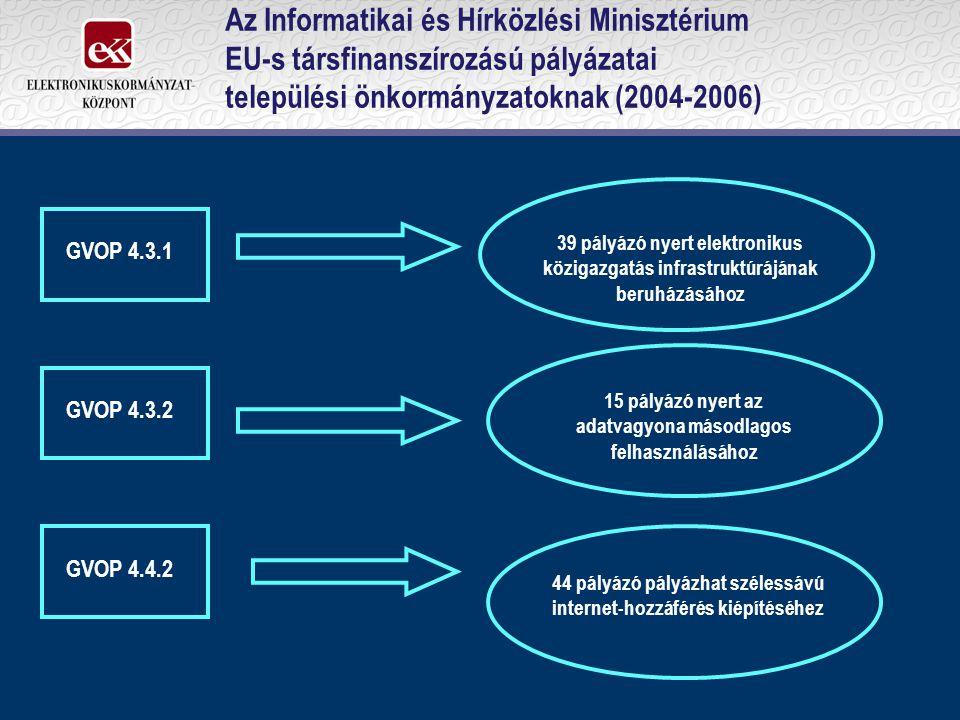 Az Informatikai és Hírközlési Minisztérium EU-s társfinanszírozású pályázatai települési önkormányzatoknak (2004-2006) GVOP 4.3.1 GVOP 4.3.2 GVOP 4.4.2 39 pályázó nyert elektronikus közigazgatás infrastruktúrájának beruházásához 15 pályázó nyert az adatvagyona másodlagos felhasználásához 44 pályázó pályázhat szélessávú internet-hozzáférés kiépítéséhez