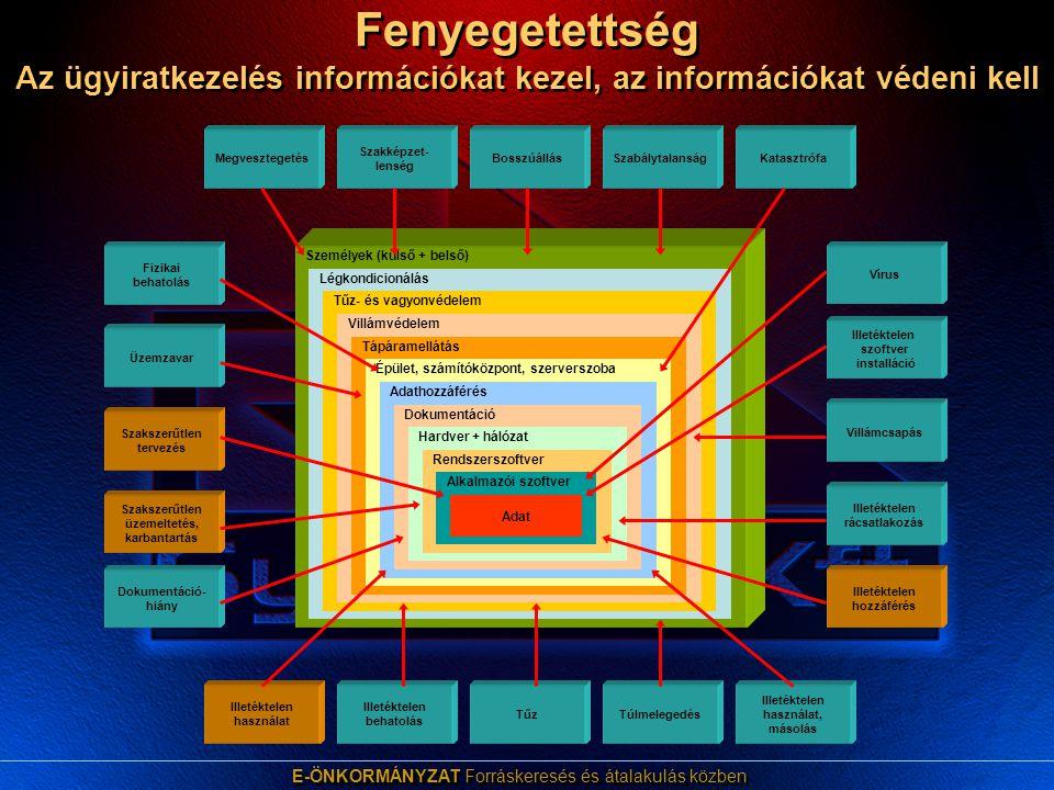 E-ÖNKORMÁNYZAT Forráskeresés és átalakulás közben Az informatikai biztonság két alapterülete információvédelem, amely az adatok által hordozott információk sértetlenségének, hitelességének és bizalmasságának elvesztését hivatott megakadályozni  az azonosítás és a hitelesítés folyamatának kialakítása,  Felhasználó azonosítás (tudás vagy jelszó alapú, biometrián alapuló)  a hozzáférés-ellenőrzés rendszerének megvalósítása - jogosultság ellenőrzés,  a hitelesség garantálása  a sértetlenség garantálásának kiépítése,  a bizonyítékok rendszerének és folyamatának kialakítása.
