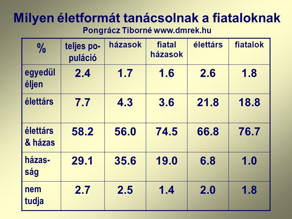 Milyen életformát tanácsolnak a fiataloknak Pongrácz Tiborné www.dmrek.hu % teljes po- puláció házasokfiatal házasok élettársfiatalok egyedül éljen 2.41.71.62.61.8 élettárs 7.74.33.621.818.8 élettárs & házas 58.256.074.566.876.7 házas- ság 29.135.619.06.81.0 nem tudja 2.72.51.42.01.8