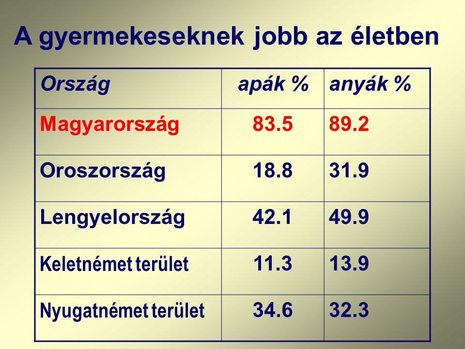 A gyermekeseknek jobb az életben Országapák %anyák % Magyarország83.589.2 Oroszország18.831.9 Lengyelország42.149.9 Keletnémet terület 11.313.9 Nyugatnémet terület 34.632.3