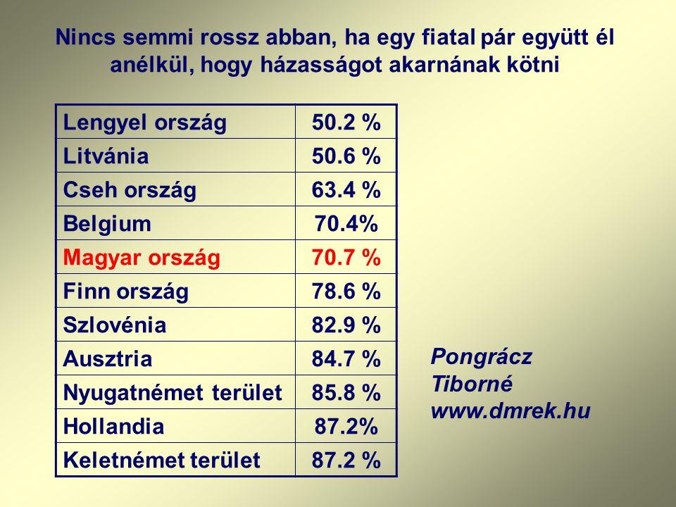 Nincs semmi rossz abban, ha egy fiatal pár együtt él anélkül, hogy házasságot akarnának kötni Lengyel ország50.2 % Litvánia50.6 % Cseh ország63.4 % Belgium70.4% Magyar ország70.7 % Finn ország78.6 % Szlovénia82.9 % Ausztria84.7 % Nyugatnémet terület85.8 % Hollandia87.2% Keletnémet terület87.2 % Pongrácz Tiborné www.dmrek.hu