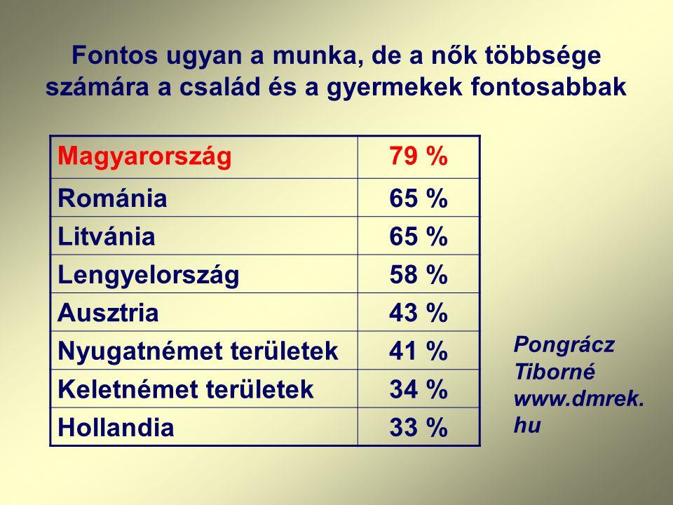 Fontos ugyan a munka, de a nők többsége számára a család és a gyermekek fontosabbak Magyarország79 % Románia65 % Litvánia65 % Lengyelország58 % Ausztria43 % Nyugatnémet területek41 % Keletnémet területek34 % Hollandia33 % Pongrácz Tiborné www.dmrek.