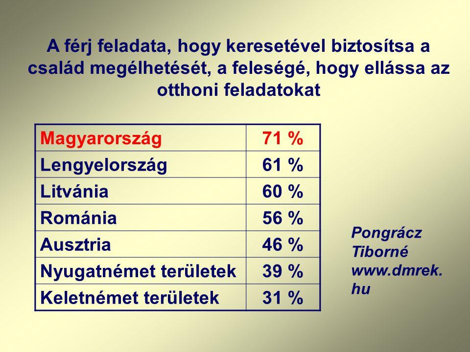 A férj feladata, hogy keresetével biztosítsa a család megélhetését, a feleségé, hogy ellássa az otthoni feladatokat Magyarország71 % Lengyelország61 % Litvánia60 % Románia56 % Ausztria46 % Nyugatnémet területek39 % Keletnémet területek31 % Pongrácz Tiborné www.dmrek.