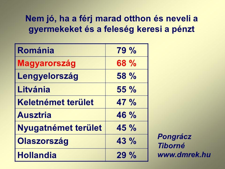 Nem jó, ha a férj marad otthon és neveli a gyermekeket és a feleség keresi a pénzt Románia79 % Magyarország68 % Lengyelország58 % Litvánia55 % Keletnémet terület47 % Ausztria46 % Nyugatnémet terület45 % Olaszország43 % Hollandia29 % Pongrácz Tiborné www.dmrek.hu