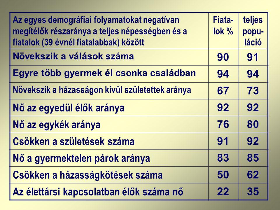 Az egyes demográfiai folyamatokat negatívan megítélők részaránya a teljes népességben és a fiatalok (39 évnél fiatalabbak) között Fiata- lok % teljes popu- láció Növekszik a válások száma 9091 Egyre több gyermek él csonka családban 94 Növekszik a házasságon kívül születettek aránya 6773 Nő az egyedül élők aránya 92 Nő az egykék aránya 7680 Csökken a születések száma 9192 Nő a gyermektelen párok aránya 8385 Csökken a házasságkötések száma 5062 Az élettársi kapcsolatban élők száma nő 2235