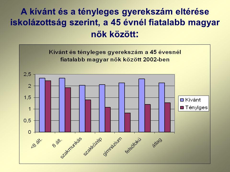 A kívánt és a tényleges gyerekszám eltérése iskolázottság szerint, a 45 évnél fiatalabb magyar nők között :