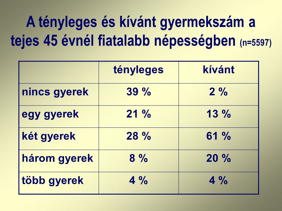 A tényleges és kívánt gyermekszám a tejes 45 évnél fiatalabb népességben (n=5597) ténylegeskívánt nincs gyerek39 %2 % egy gyerek21 %13 % két gyerek28 %61 % három gyerek8 %20 % több gyerek4 %