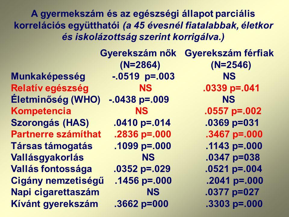 A gyermekszám és az egészségi állapot parciális korrelációs együtthatói (a 45 évesnél fiatalabbak, életkor és iskolázottság szerint korrigálva.) Gyerekszám nők Gyerekszám férfiak (N=2864) (N=2546) Munkaképesség -.0519 p=.003 NS Relatív egészség NS.0339 p=.041 Életminőség (WHO) -.0438 p=.009 NS Kompetencia NS.0557 p=.002 Szorongás (HAS).0410 p=.014.0369 p=031 Partnerre számíthat.2836 p=.000.3467 p=.000 Társas támogatás.1099 p=.000.1143 p=.000 Vallásgyakorlás NS.0347 p=038 Vallás fontossága.0352 p=.029.0521 p=.004 Cigány nemzetiségű.1456 p=.000.2041 p=.000 Napi cigarettaszám NS.0377 p=027 Kívánt gyerekszám.3662 p=000.3303 p=.000