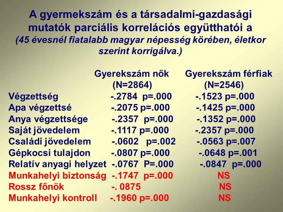 A gyermekszám és a társadalmi-gazdasági mutatók parciális korrelációs együtthatói a (45 évesnél fiatalabb magyar népesség körében, életkor szerint korrigálva.) Gyerekszám nők Gyerekszám férfiak (N=2864) (N=2546) Végzettség -.2784 p=.000 -.1523 p=.000 Apa végzettsé -.2075 p=.000 -.1425 p=.000 Anya végzettsége -.2357 p=.000 -.1352 p=.000 Saját jövedelem -.1117 p=.000 -.2357 p=.000 Családi jövedelem -.0602 p=.002 -.0563 p=.007 Gépkocsi tulajdon -.0807 p=.000 -.0648 p=.001 Relatív anyagi helyzet -.0767 P=.000 -.0847 p=.000 Munkahelyi biztonság -.1747 p=.000 NS Rossz főnök -.