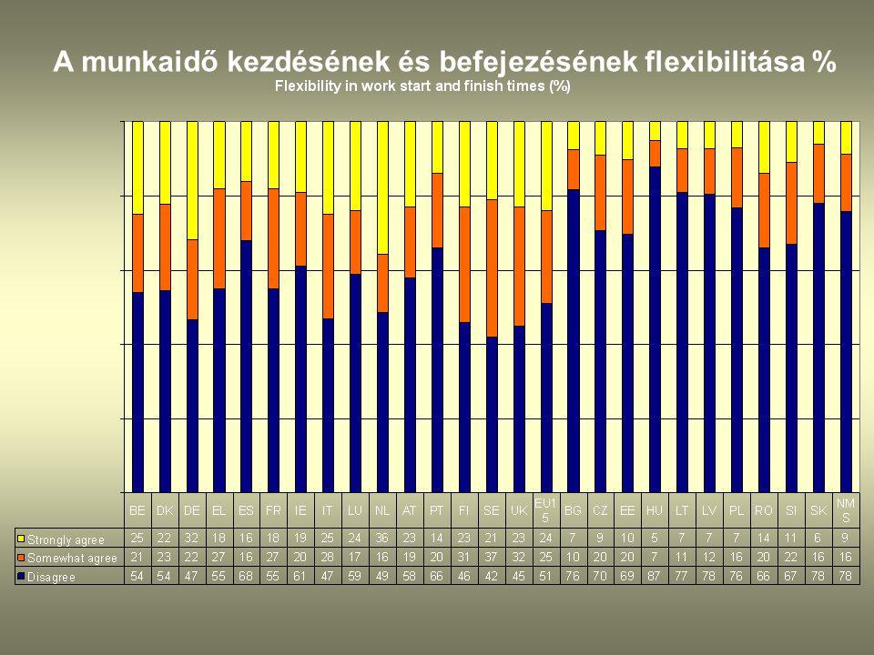 A munkaidő kezdésének és befejezésének flexibilitása %