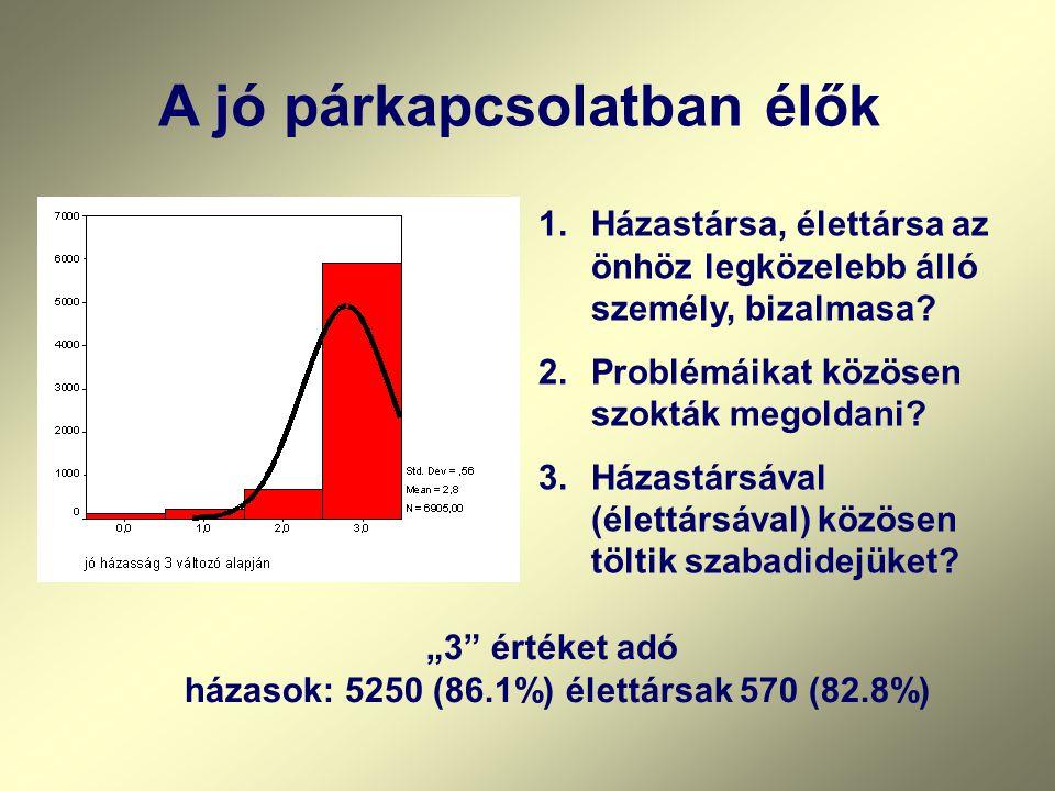 Nem értenek egyet azzal, hogy a házasság elavult intézmény ország% Belgium54.7 Nyugatnémet terület76.3 Keletnémet terület76.3 Ausztria76.6 Olaszország76.6 Szlovénia79.6 Lengyel ország81.3 Hollandia82.7 Finn ország84.3 Litvánia85.6 Cseh ország87.1 Magyarország87.5 Pongrácz Tiborné www.dmrek.hu