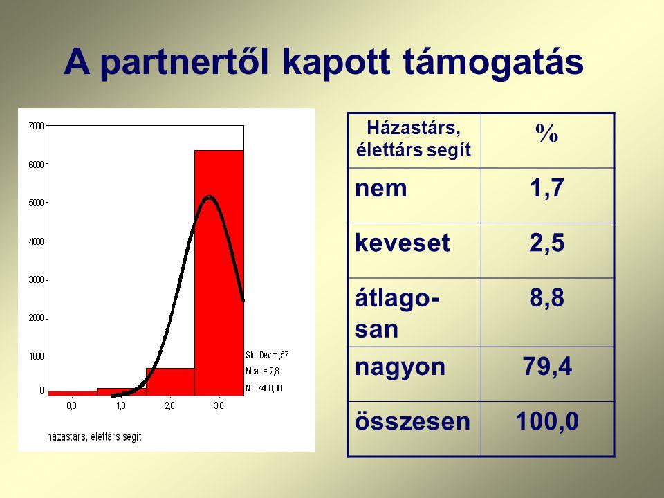 ] A partnertől kapott támogatás Házastárs, élettárs segít % nem1,7 keveset2,5 átlago- san 8,8 nagyon79,4 összesen100,0