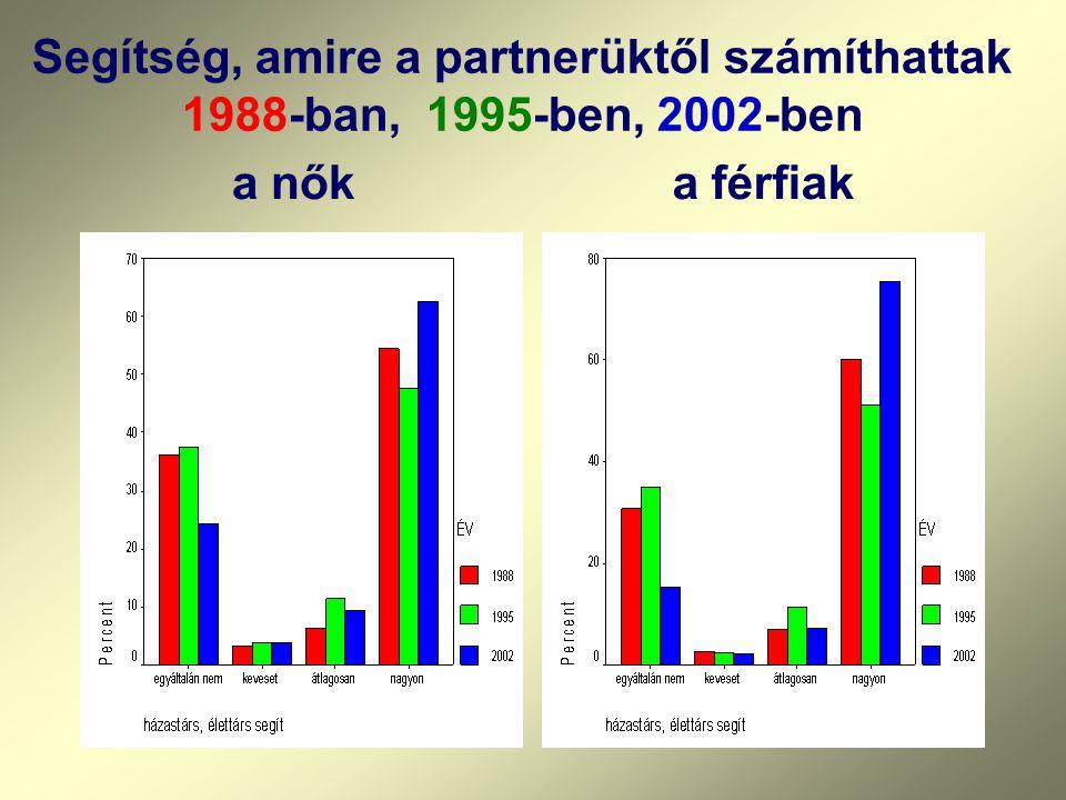 Segítség, amire a partnerüktől számíthattak 1988-ban, 1995-ben, 2002-ben a nőka férfiak