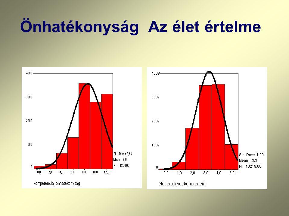 Az ember tökéletesen elégedett lehet, ha jó apának, vagy jó anyának érzi magát Hollandia59,3 % Belgium62,5 % Nyugatnémet terület64,7 % Finnország64,8 % Szlovénia71,2 % Keletnémet terület71,4 % Csehország75,4 % Litvánia81,3 % Lengyelország82,3 % Magyarország86,9 % Olaszország89,2 % Pongrácz Tiborné www.dmrek.hu