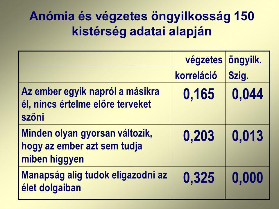 Anómia és végzetes öngyilkosság 150 kistérség adatai alapján végzetesöngyilk.