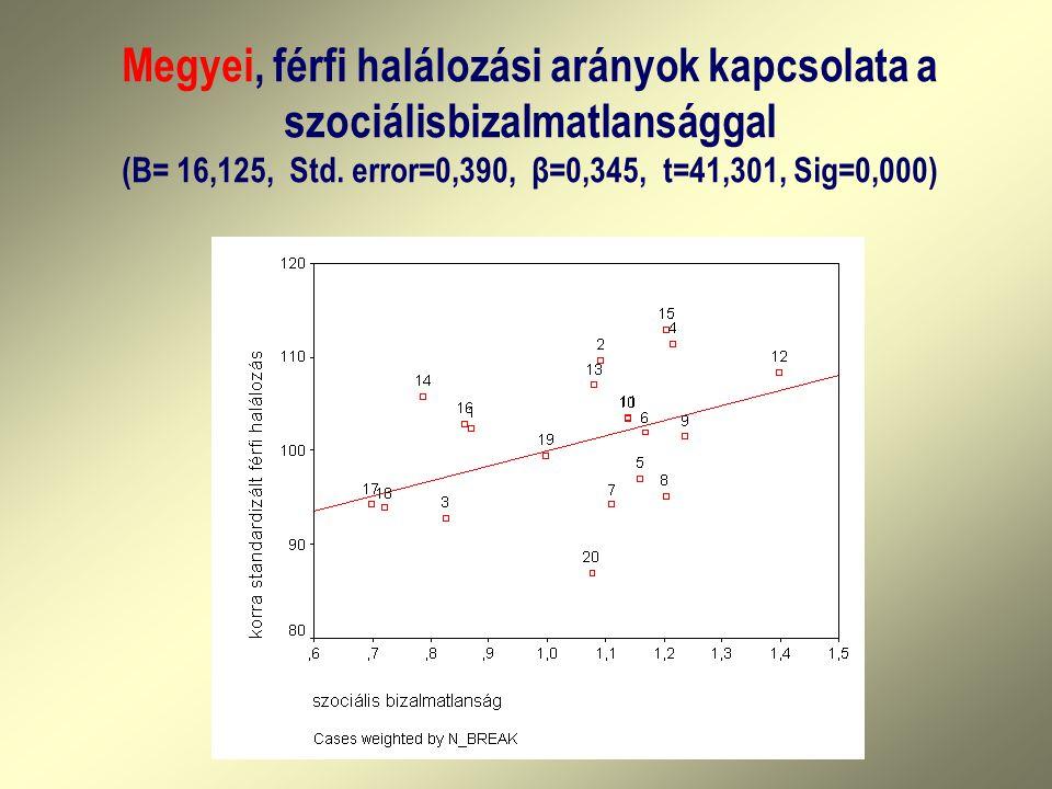 Megyei, férfi halálozási arányok kapcsolata a szociálisbizalmatlansággal (B= 16,125, Std.