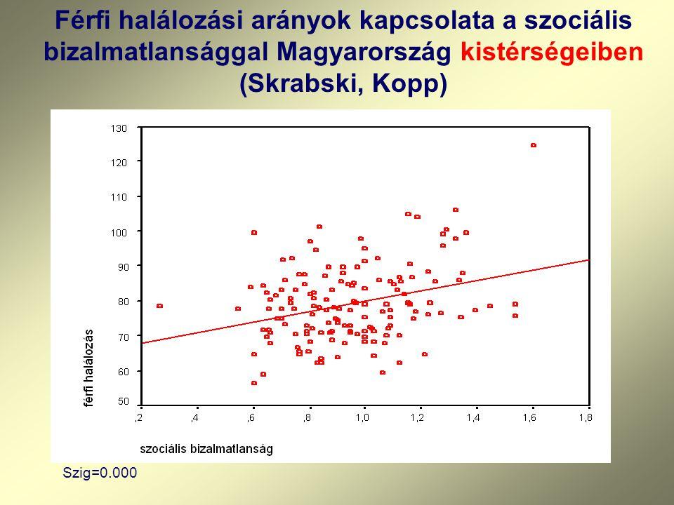 Szig=0.000 Férfi halálozási arányok kapcsolata a szociális bizalmatlansággal Magyarország kistérségeiben (Skrabski, Kopp)