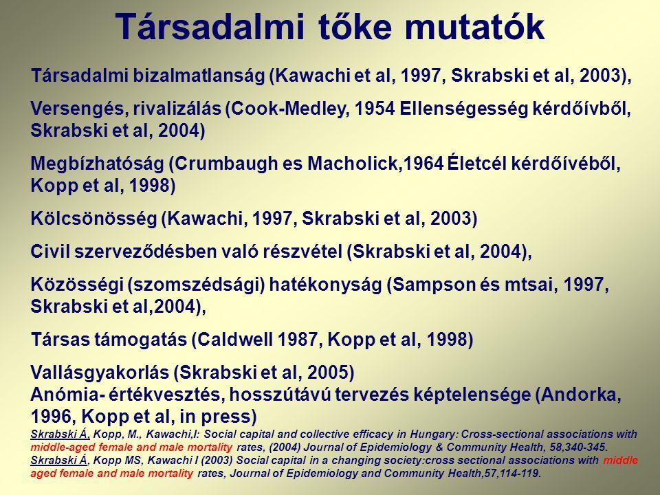 Társadalmi tőke mutatók Társadalmi bizalmatlanság (Kawachi et al, 1997, Skrabski et al, 2003), Versengés, rivalizálás (Cook-Medley, 1954 Ellenségesség kérdőívből, Skrabski et al, 2004) Megbízhatóság (Crumbaugh es Macholick,1964 Életcél kérdőívéből, Kopp et al, 1998) Kölcsönösség (Kawachi, 1997, Skrabski et al, 2003) Civil szerveződésben való részvétel (Skrabski et al, 2004), Közösségi (szomszédsági) hatékonyság (Sampson és mtsai, 1997, Skrabski et al,2004), Társas támogatás (Caldwell 1987, Kopp et al, 1998) Vallásgyakorlás (Skrabski et al, 2005) Anómia- értékvesztés, hosszútávú tervezés képtelensége (Andorka, 1996, Kopp et al, in press) Skrabski Á, Kopp, M., Kawachi,I: Social capital and collective efficacy in Hungary: Cross-sectional associations with middle-aged female and male mortality rates, (2004) Journal of Epidemiology & Community Health, 58,340-345.