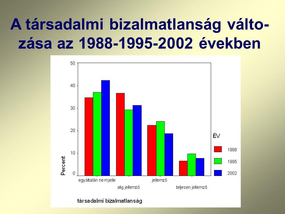A társadalmi bizalmatlanság válto- zása az 1988-1995-2002 években