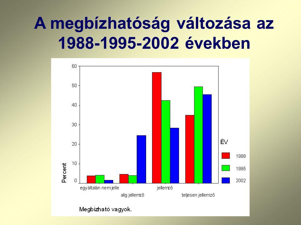 A megbízhatóság változása az 1988-1995-2002 években