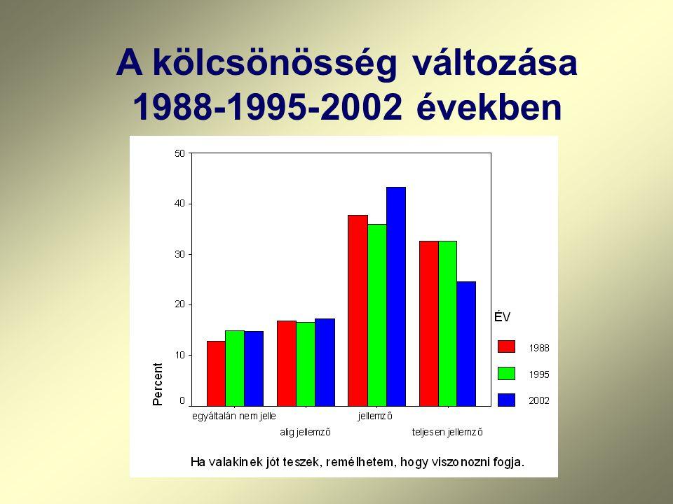 A kölcsönösség változása 1988-1995-2002 években