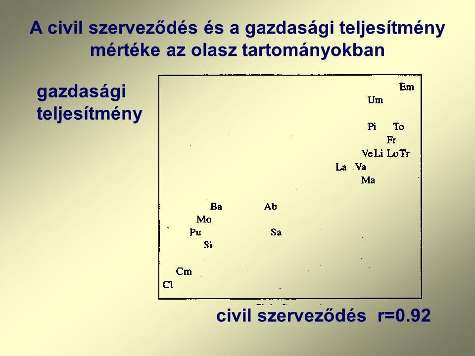 A civil szerveződés és a gazdasági teljesítmény mértéke az olasz tartományokban gazdasági teljesítmény civil szerveződés r=0.92