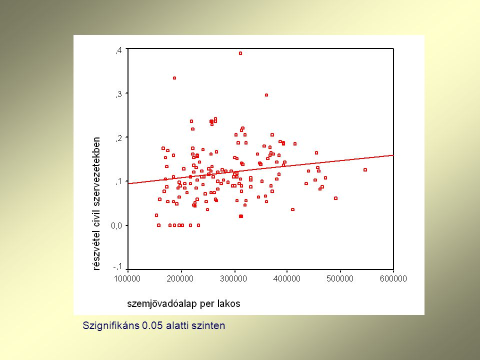 Fontosabb tudományos publikációk (2003-2006 ): Skrabski Á: Társadalmi tőke és egészségi állapot az átalakuló társadalomban, Hét Szabad Művészet Könyvtára, Corvinus Kiadó,(2004) Budapest, Skrabski Á, Kopp, M., Kawachi,I: Social capital and collective efficacy in Hungary: Cross-sectional associations with middle-aged female and male mortality rates, Journal of Epidemiology & Community Health, 58,340-345, 2004.