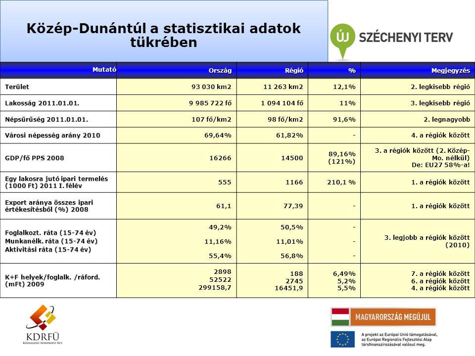 Közép-Dunántúl a statisztikai adatok tükrében MutatóOrszágRégió%MegjegyzésTerület93 030 km211 263 km212,1%2. legkisebb régió Lakosság 2011.01.01. 9 98